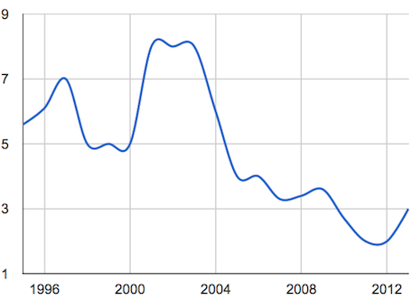 Apple's R&D expenditure as a % of Net Sales (Source - TUAW)