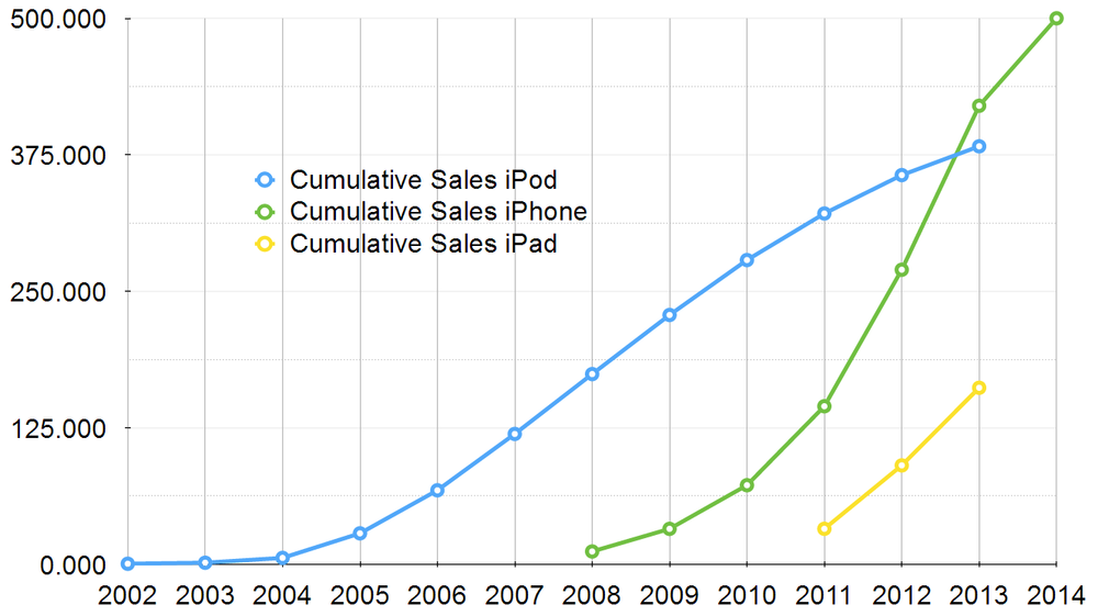 Cumulative sales (in millions) of iDevices sold by Apple (Source: Apple.com)