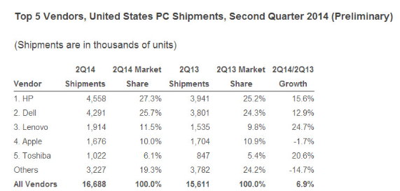IDC and Gartner (not shown here) had sales figures for Apple Macs for Q2, 2014 that were off by a huge margin from the actual sales numbers Apple announced (Source: via Fortune)