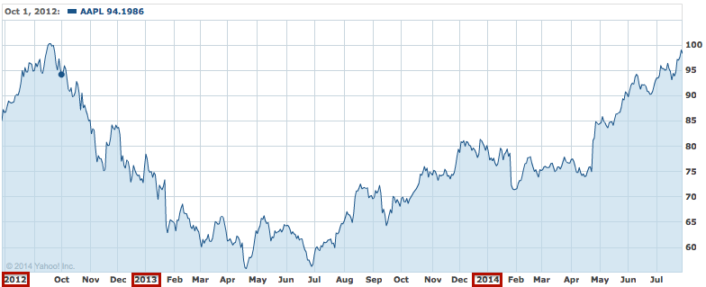 AAPL from September 2012 to July 2014 (Source: Yahoo finance)
