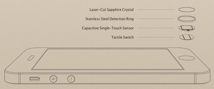 Right now the only place where Apple uses Sapphire on its iPhone 5S is the home button, on top of the Touch ID sensor (Source: Apple.com)