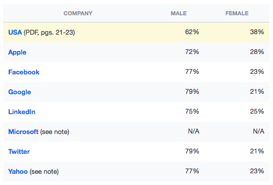 Role of women in technology leadership jobs in US (Source: PixelEnvy)