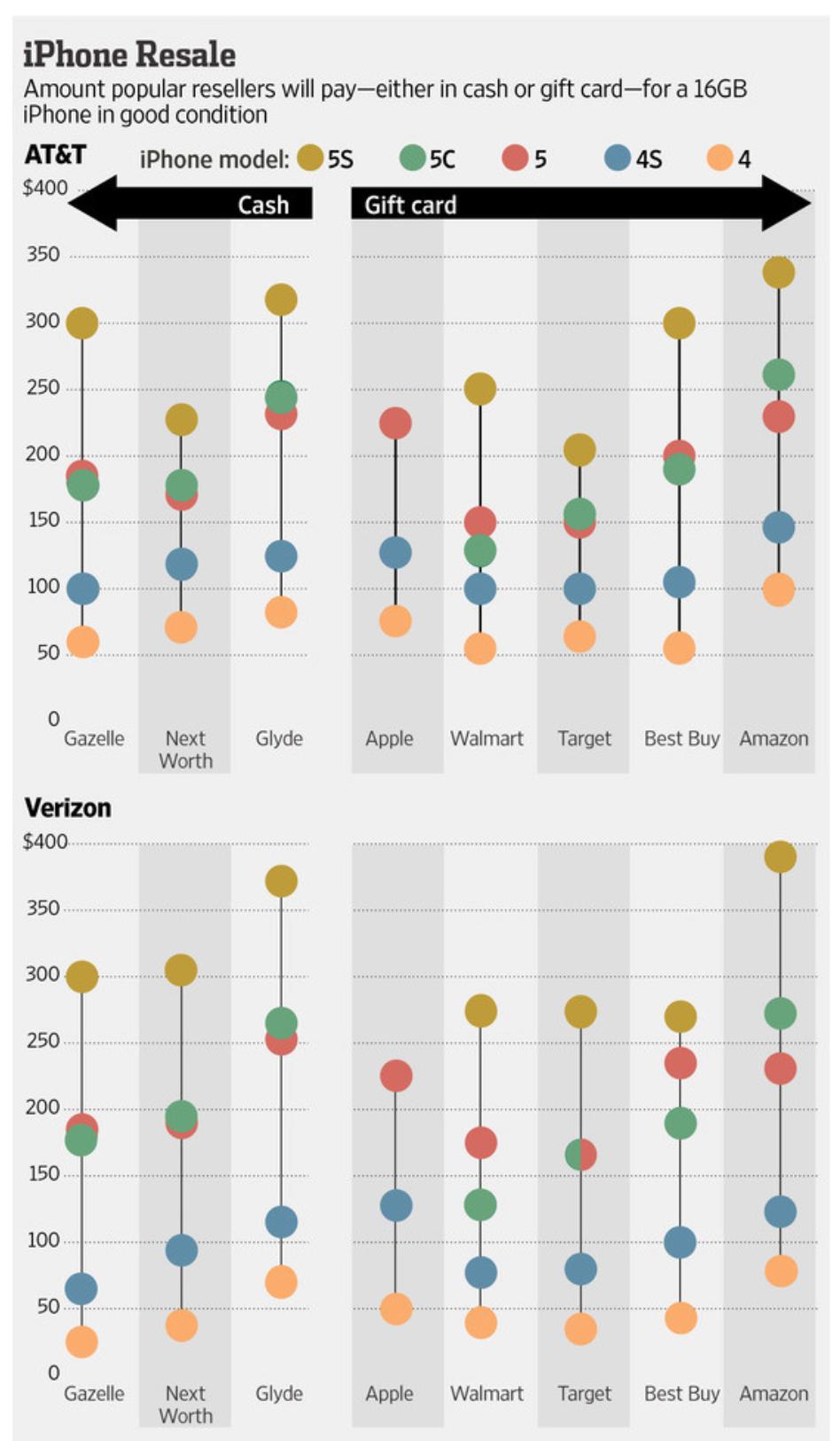 iPhone Resale price comparison (Source: via 9to5mac)