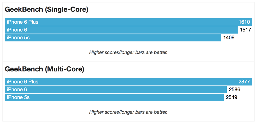 Basic GeekBench comparison of the iPhone 6 models and the iPhone 5S (Source: Macworld.com)