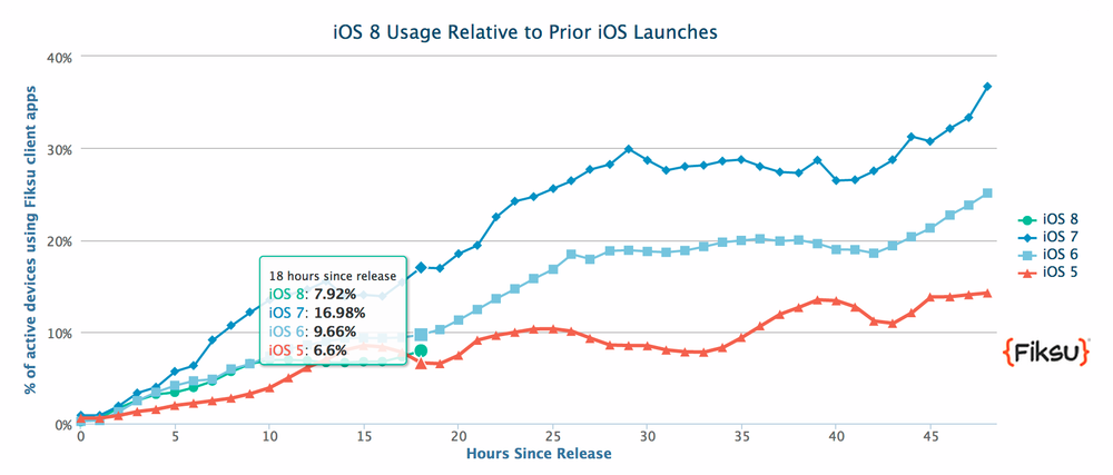 iOS 8 adoption rate compared with other iOS versions (Source: Fiksu via 9to5mac)