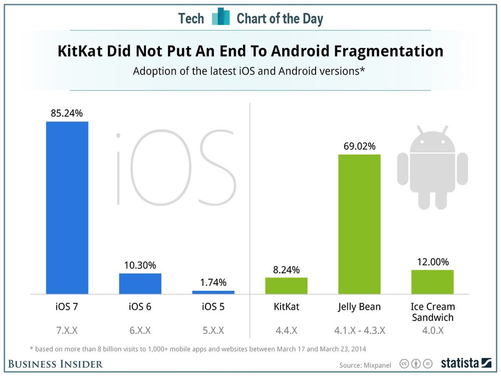 Comparing adoption rates of the latest iOS and Android mobile OS as of March, 2014 (Source: via BusinessInsider)