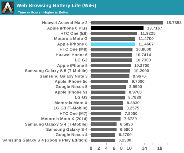 Except for the iPhone 5S that lags behind Samsung Galaxy S5 by an hour or so in battery life, all other iPhone 5 models have similar battery life as the Galaxy S5. The iPhone 6 beats S5 in battery life by more than an hour, though! (Source: AnandTech)