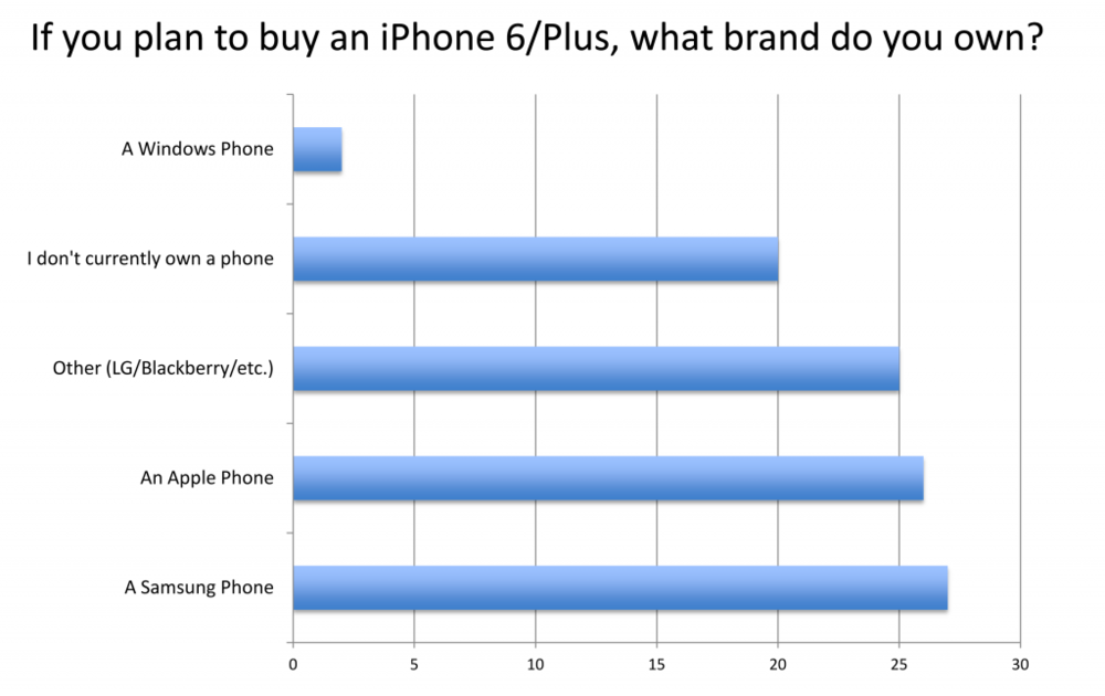More than 50% of the respondents who said they were planning to buy an iPhone 6 or 6 Plus currently owned an Android phone (Source: Digital World Research)