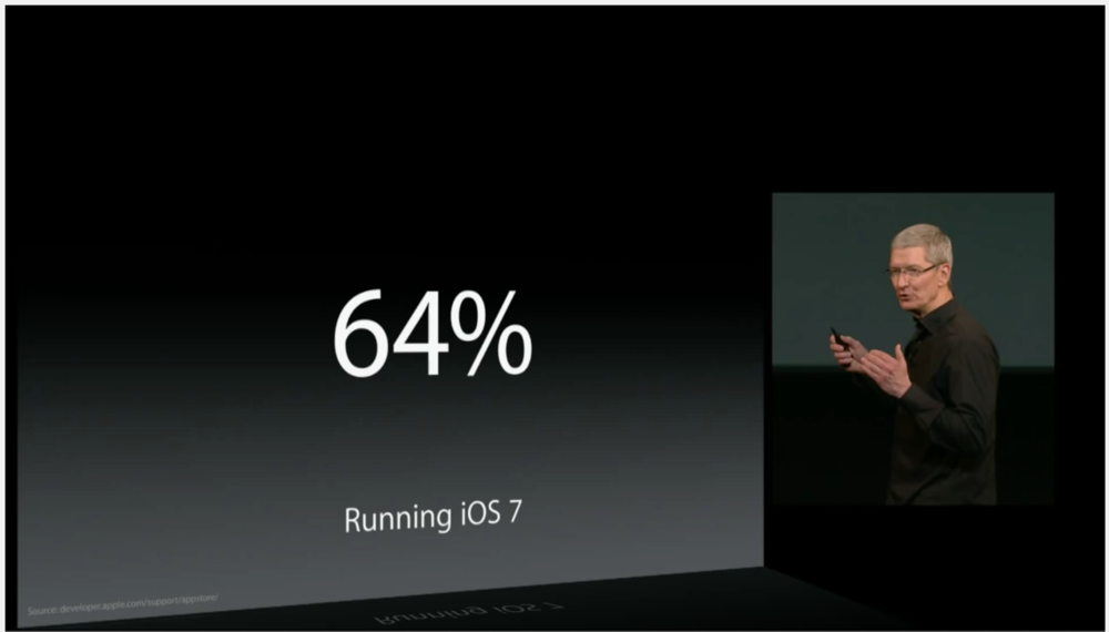iOS 7's adoption was at around 64% as of October 22nd, 2013, in less than a month after its announcement (Source: Apple.com)