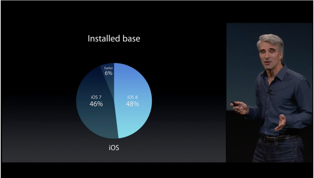 iOS 8's adoption is at around 48% as of October 26th, 2014, in less than a month after its announcement (Source: Apple.com)