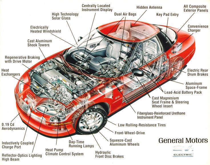 A simplistic look into some of the parts that make up a modern car (Source: General Motors)