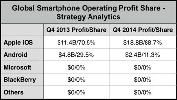 iOS v/s Android smartphone profit share as of Feb 2015 (via AppleInsider)