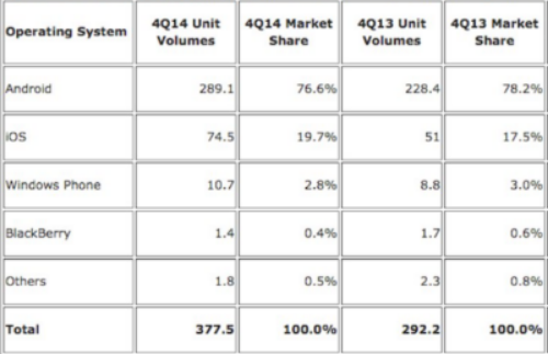 iOS v/s Android smartphone market share as of Feb 2015 (source: BusinessInsider)