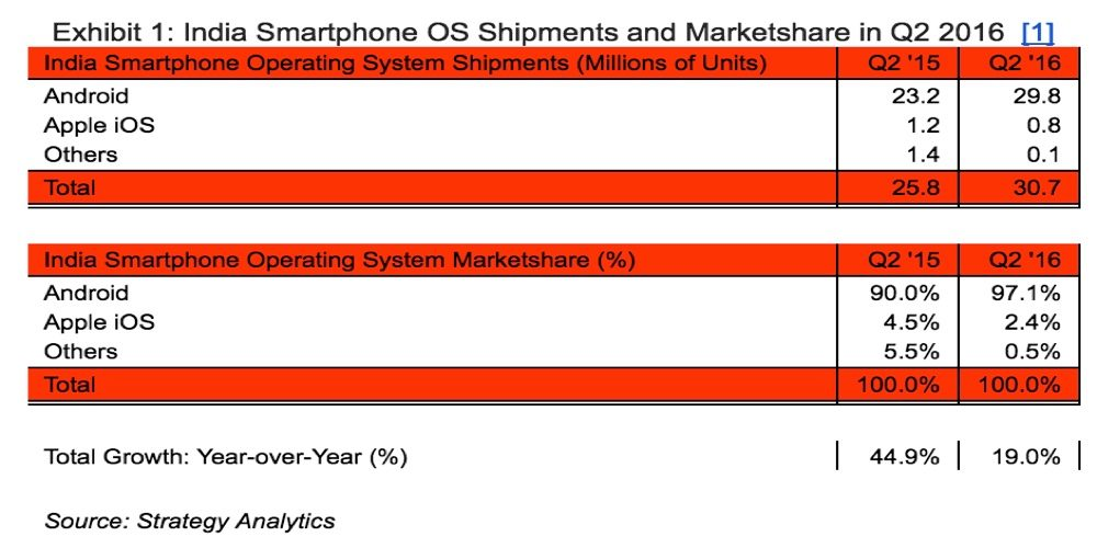 Apple iPhone sales plummet 35% in India (from 1.2% to 0.8%) (Source: Strategy Analytics)