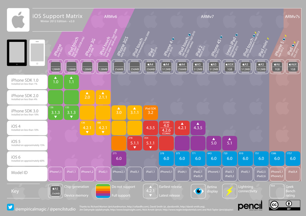 Version 2.0 — Winter 2012