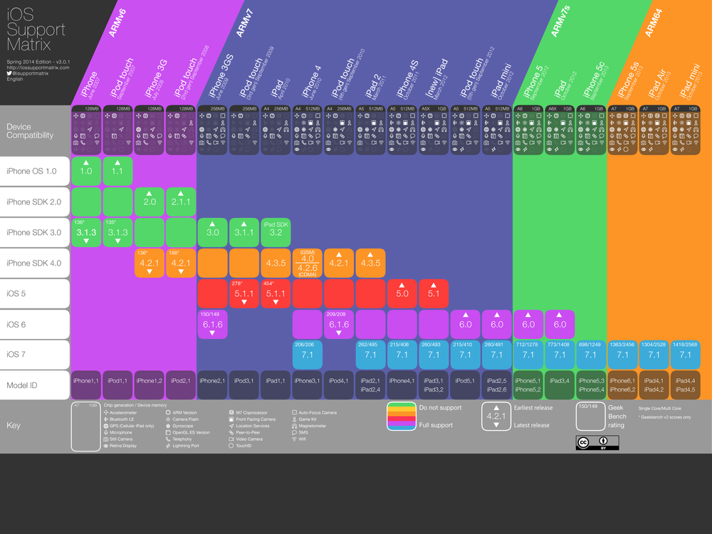 Version 3.0.1 — Spring 2014