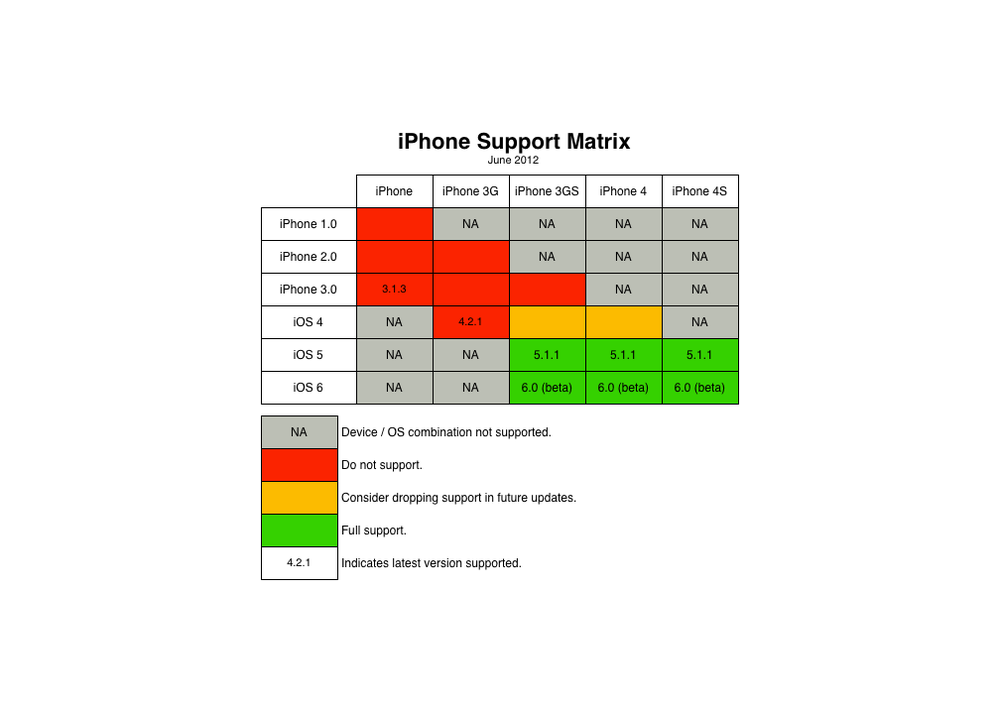 iOS Support Matrix v1.0