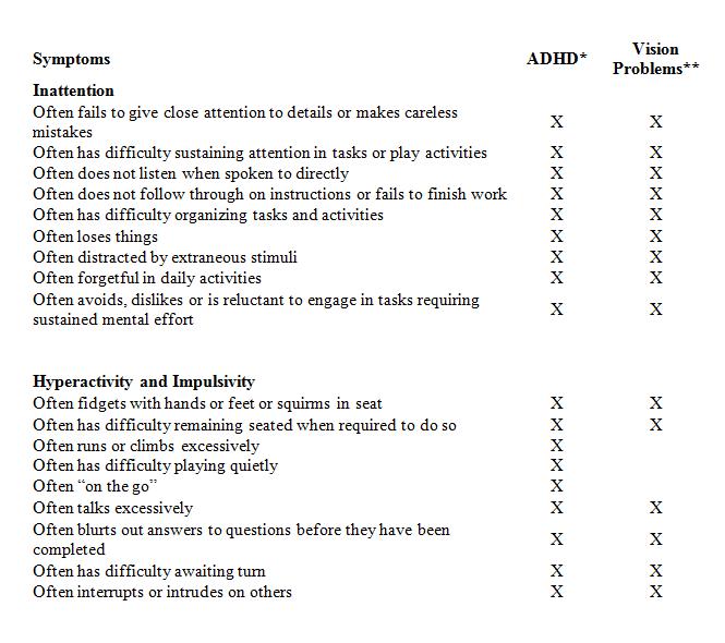 Symptoms of add not adhd