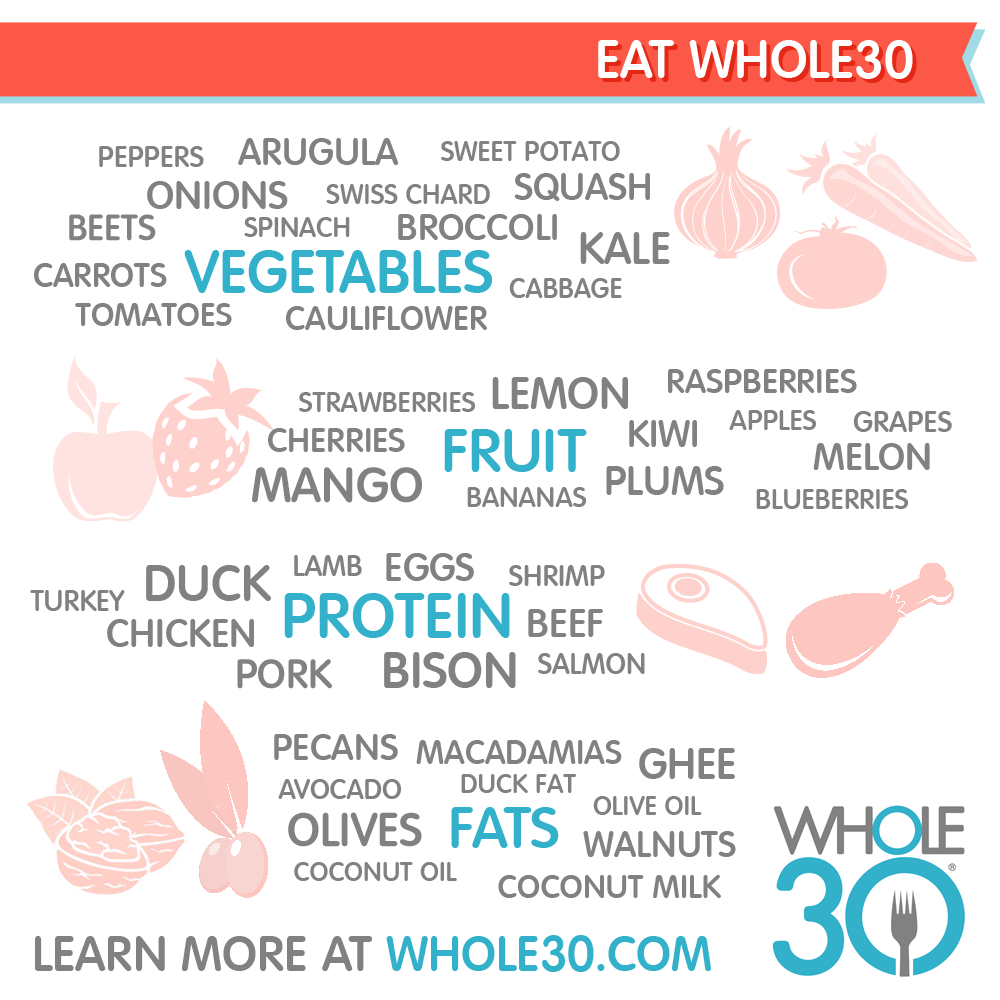Image via whole30.com