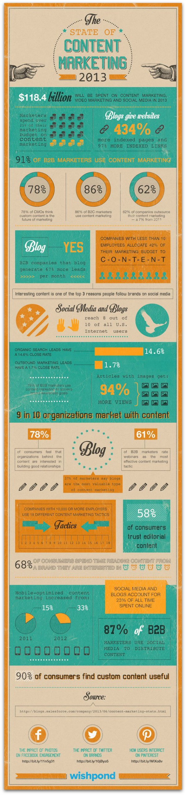 State_of_Content_Marketing_Infographic[1].jpg
