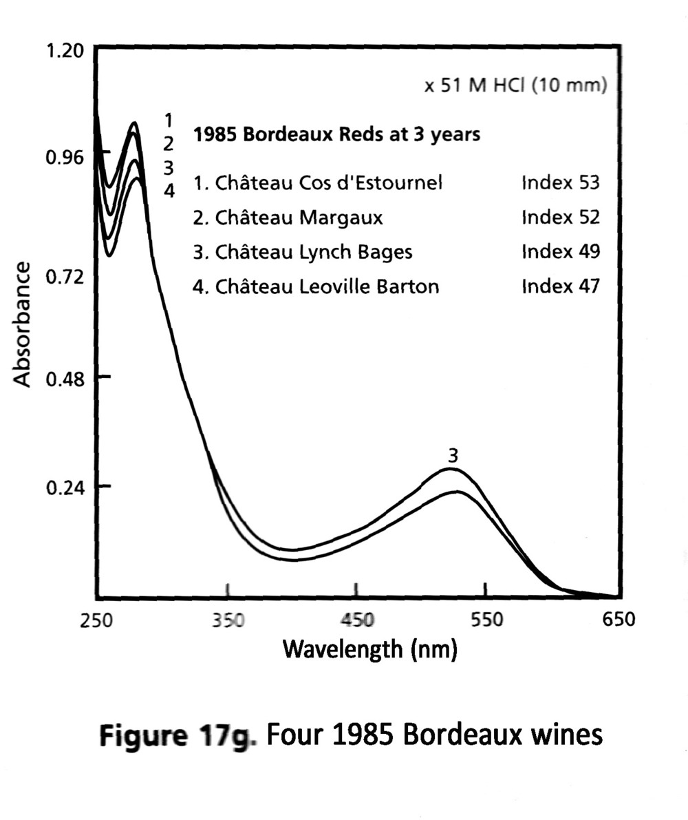The Wine Spectrum   , Chris Somers, 1998