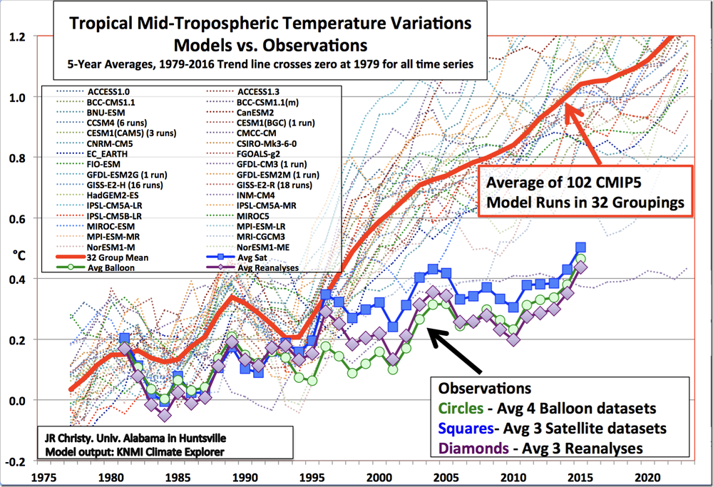 "Average of Climate Models versus average of 3 real world observations - most of the models are all designed to ""Run Hot"""