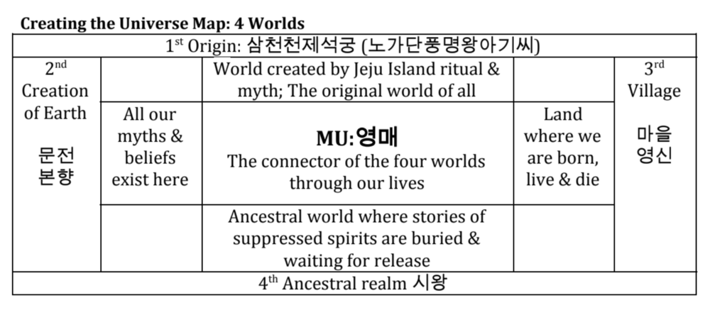 Map of the 4 Worlds.
