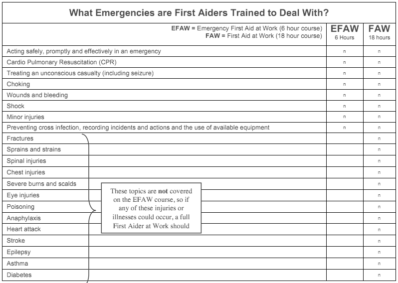 Guide To First Aid Needs Assessment U2014 Real First Aid