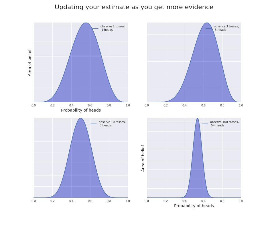 Bayesian updating: as we observe more and more tosses, we update our beliefs about the probability of heads.