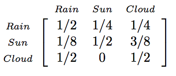Transition matrix for the weather. This is a 3 x 3 matrix.