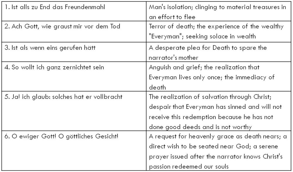 Figure 1. General outline of Martin's six Jedermann songs. Click to enlarge.