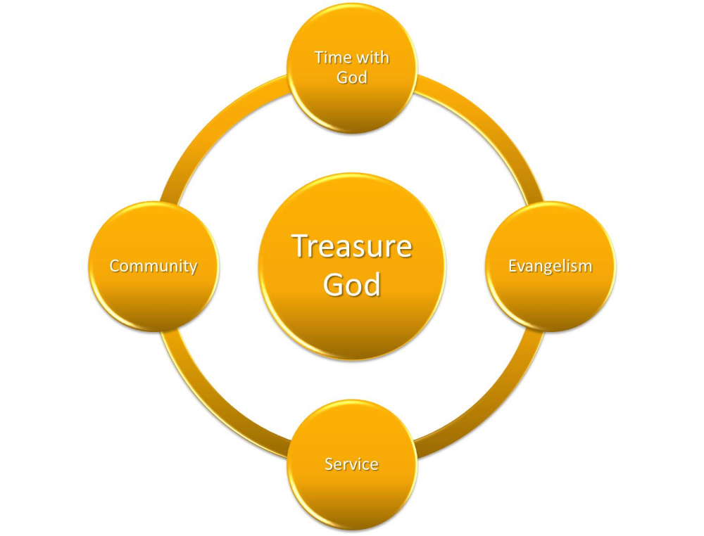 What does Treasuring God look like?