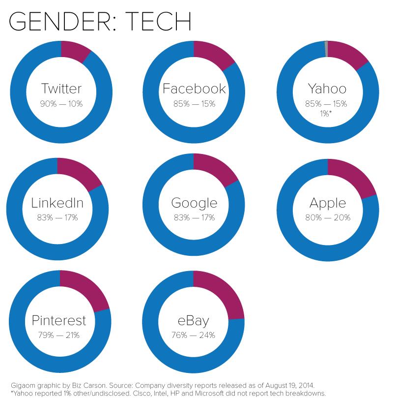 overall-gender-tech-final.png