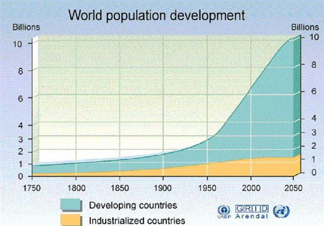 By mid-century we could easily have 10 billion people -- mostly from poorer nations -- with many more to come...