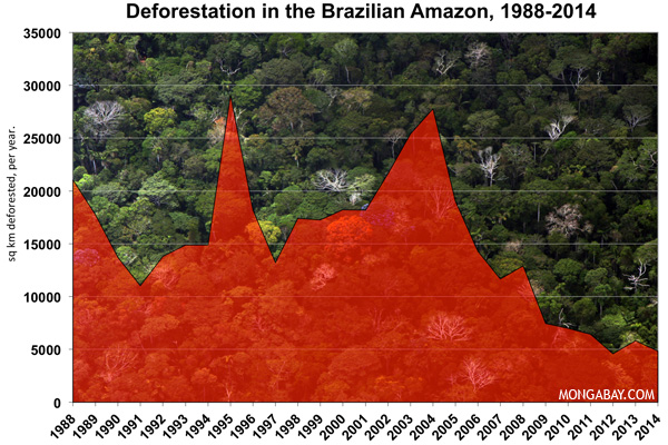 The heartening decline in forest loss in the Brazilian Amazon (from Mongabay.com)