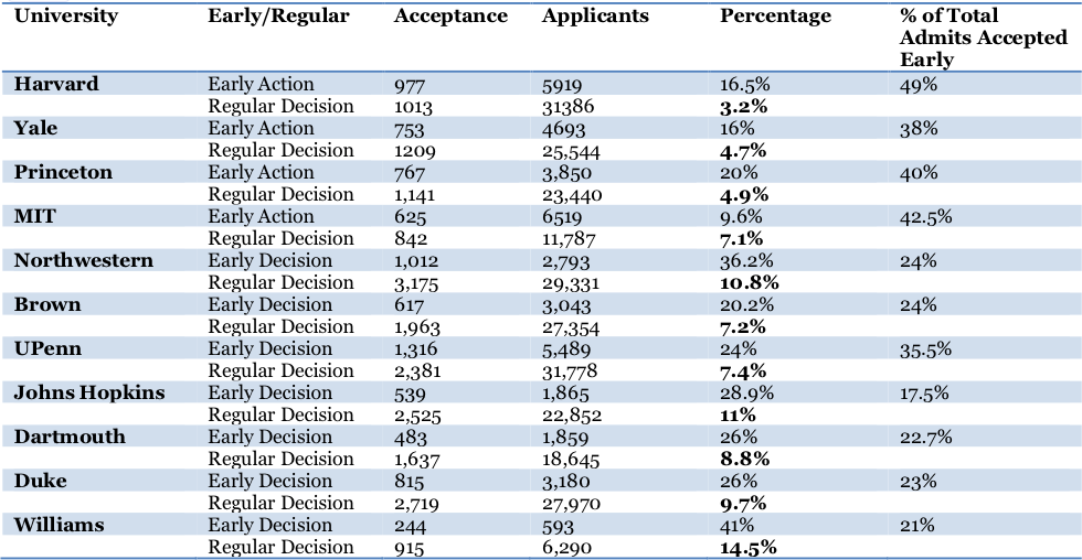 (Early admission rates used in chart found here. Overall admissions rates used in chart found here. Please note that overall acceptance numbers have just been released and can be slightly inaccurate. Additionally, actual regular decision acceptance rates are lower than indicated on chart as chart excludes early admission candidates who were deferred to the regular decision pool.)