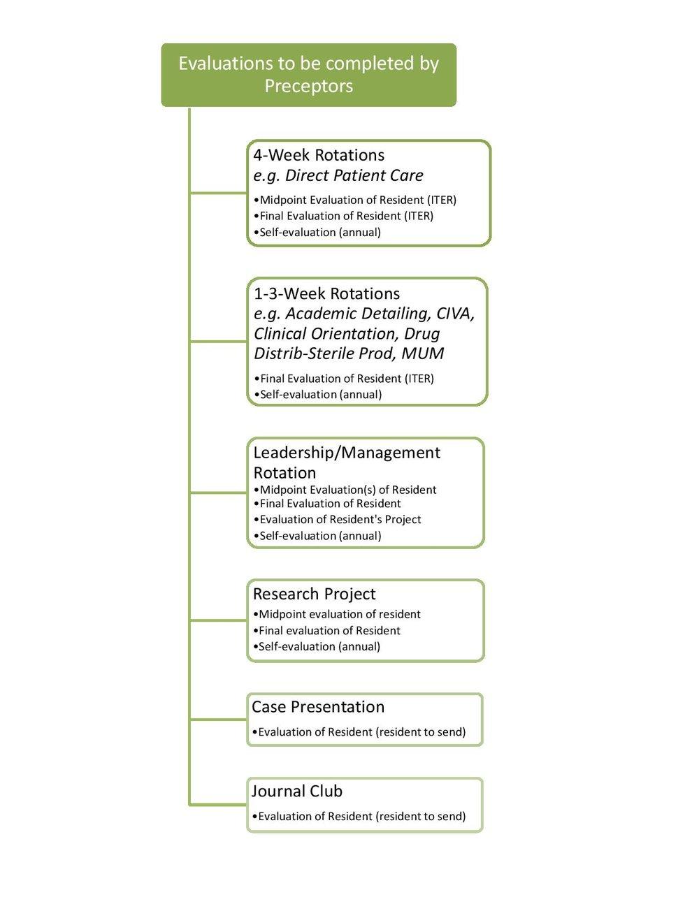 Evaluation - Preceptors.jpg