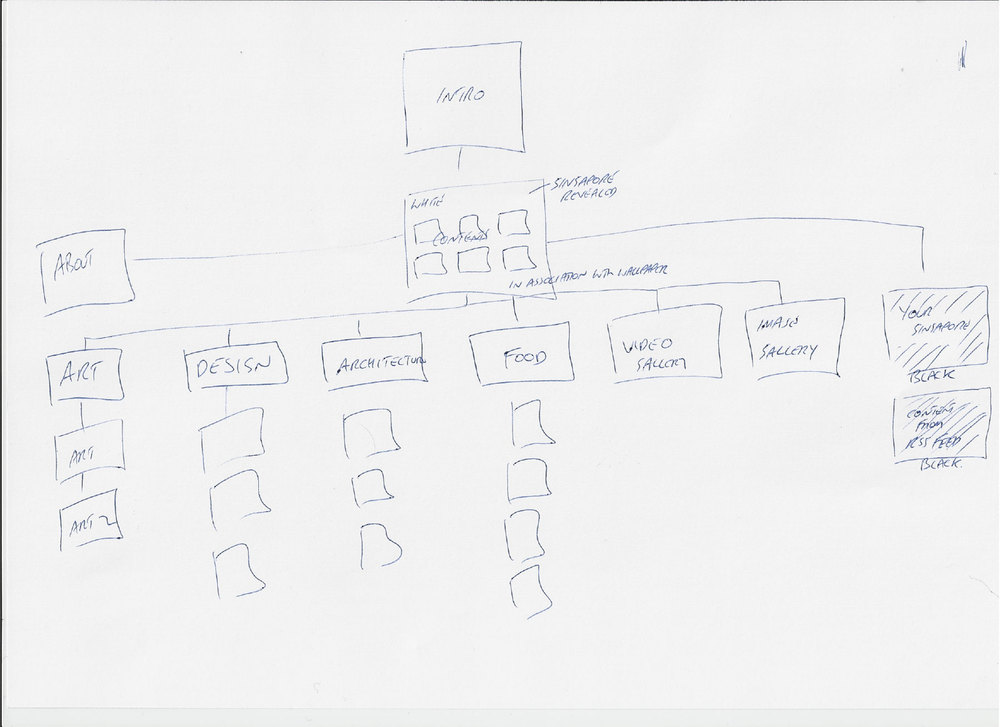 I worked closely with the client to conjure up a sitemap. We then agreed upon deliverables using the sitemap as a basis.