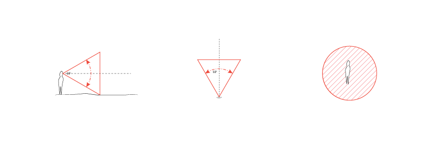 Center Cone of Vision - 60 degrees - Walking