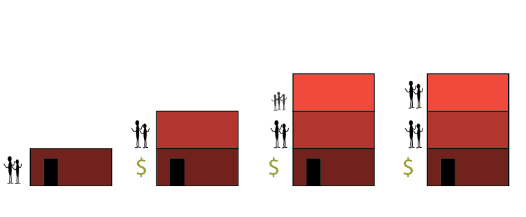 Iterative Architecture