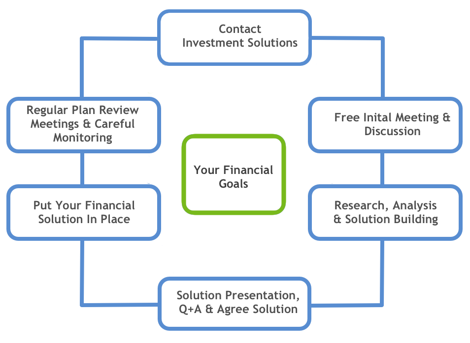 Investment Solutions Advice Process
