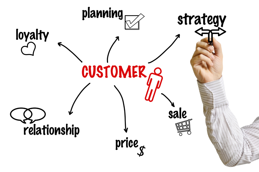 We help organisations become truly customer centric.