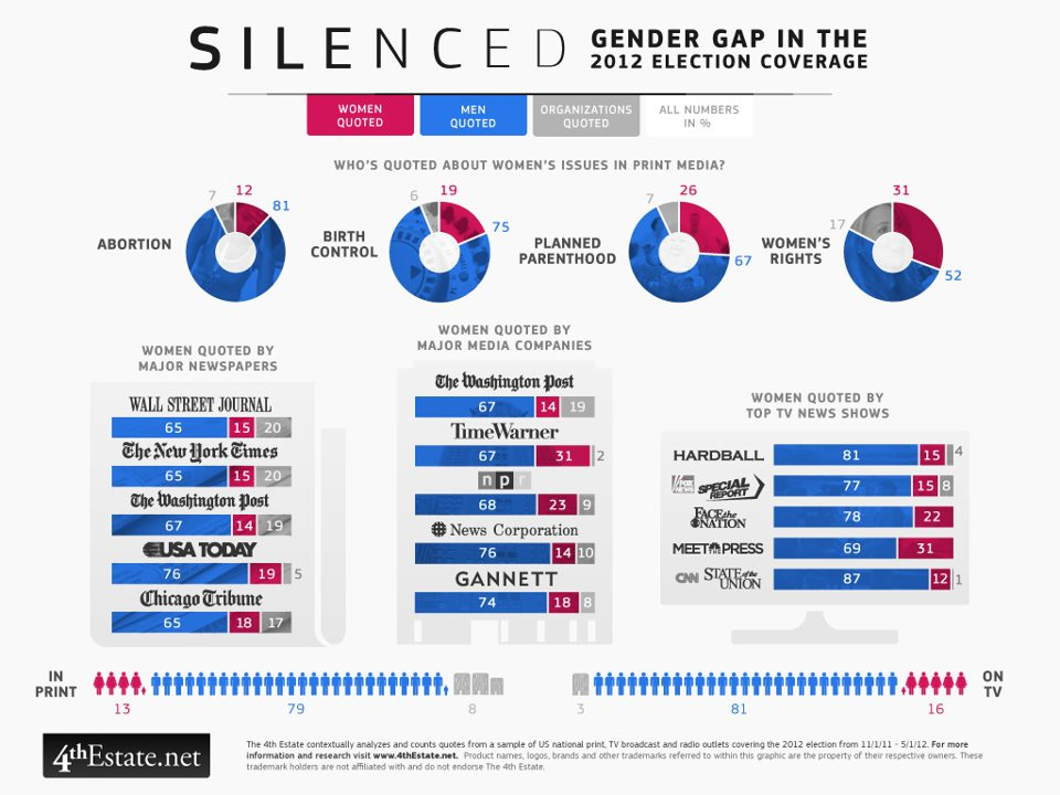 Gender breakdown of who is quoted in 2012 election issue coverage.    Source:  4thEstate.Net