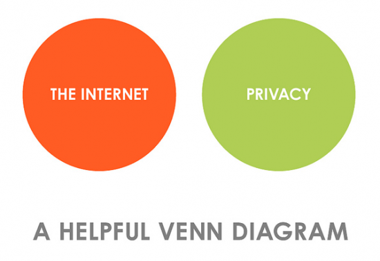 a helpful venn diagram: privacy and the internet source: Flowing Data via: my friend jared