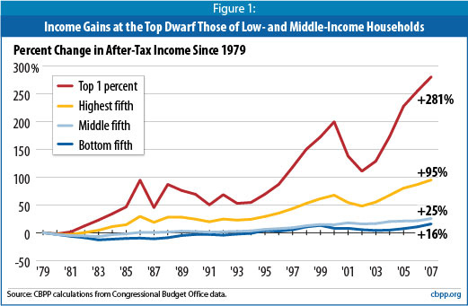 percent change in after tax income since 1979. …and so the top 1 percent get top 1 percentier. via current