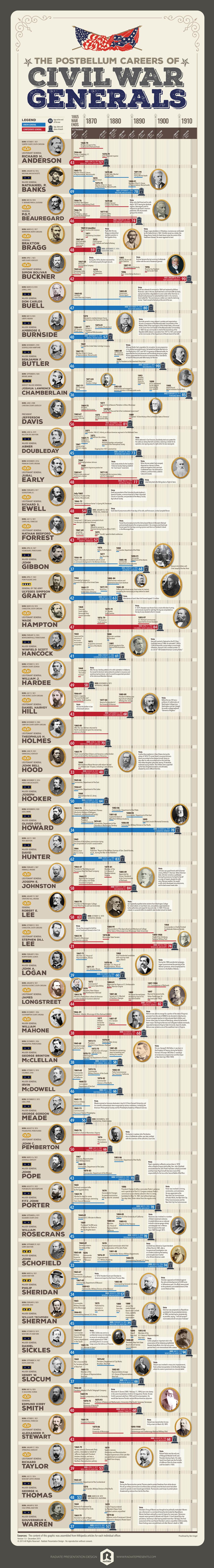Postbellum Lives Infographic_2500px-01.jpg