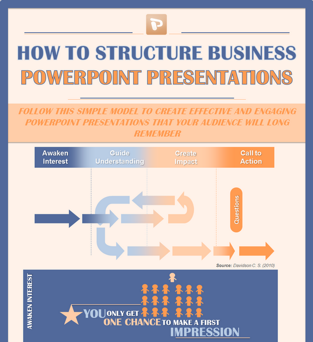 infographic how to structure business powerpoint presentations