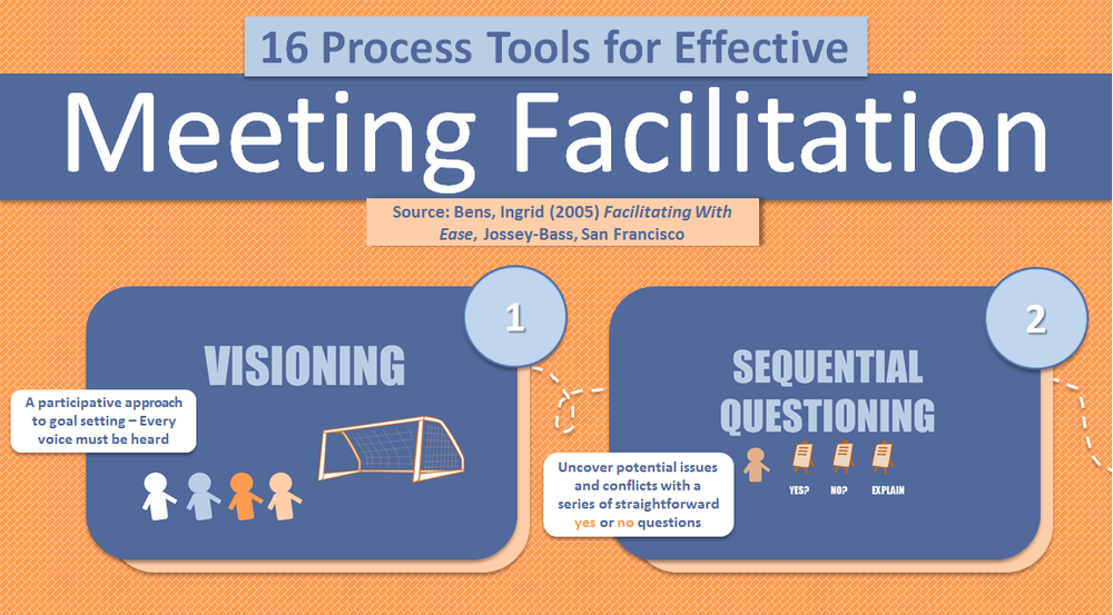 Effectively Facilitate Meeting | Effectively Facilitate Meeting