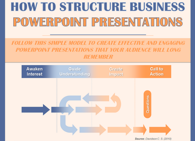5 Tips to Help You Structure your Talk and Slides