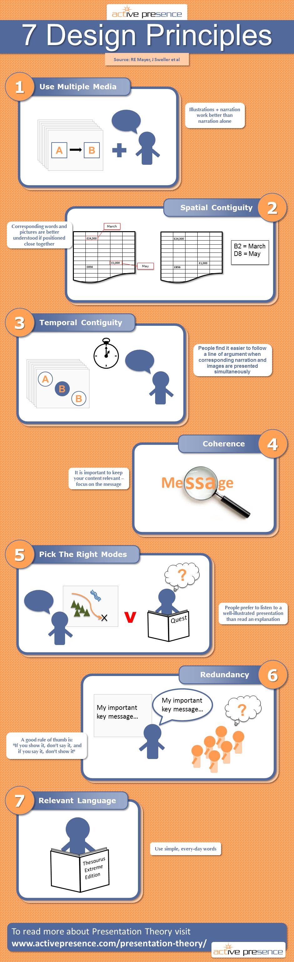 Seven Design Principles